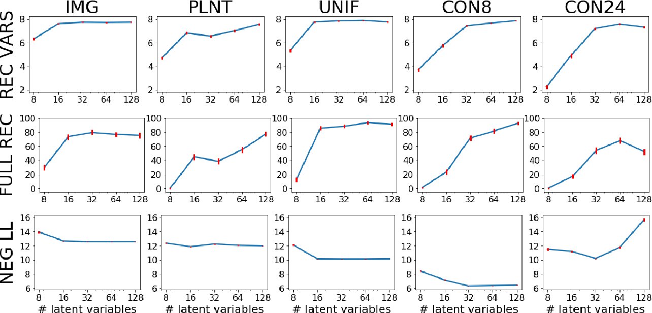 Figure 3 for Benefits of Overparameterization in Single-Layer Latent Variable Generative Models