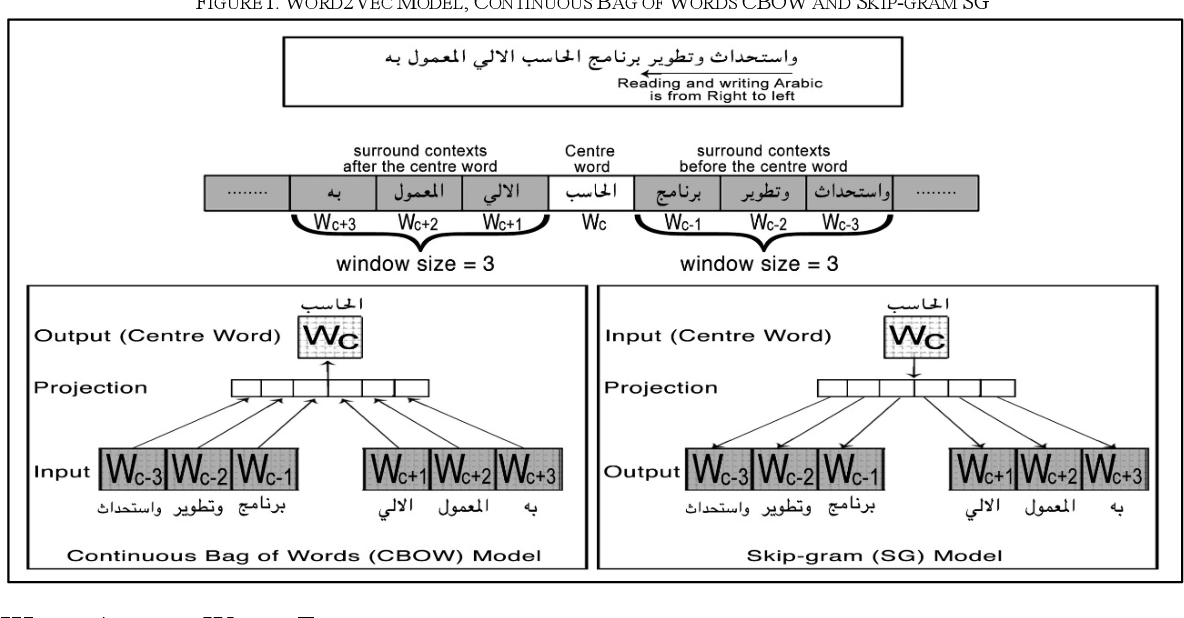 Figure 1 for Improving Sentiment Analysis in Arabic Using Word Representation