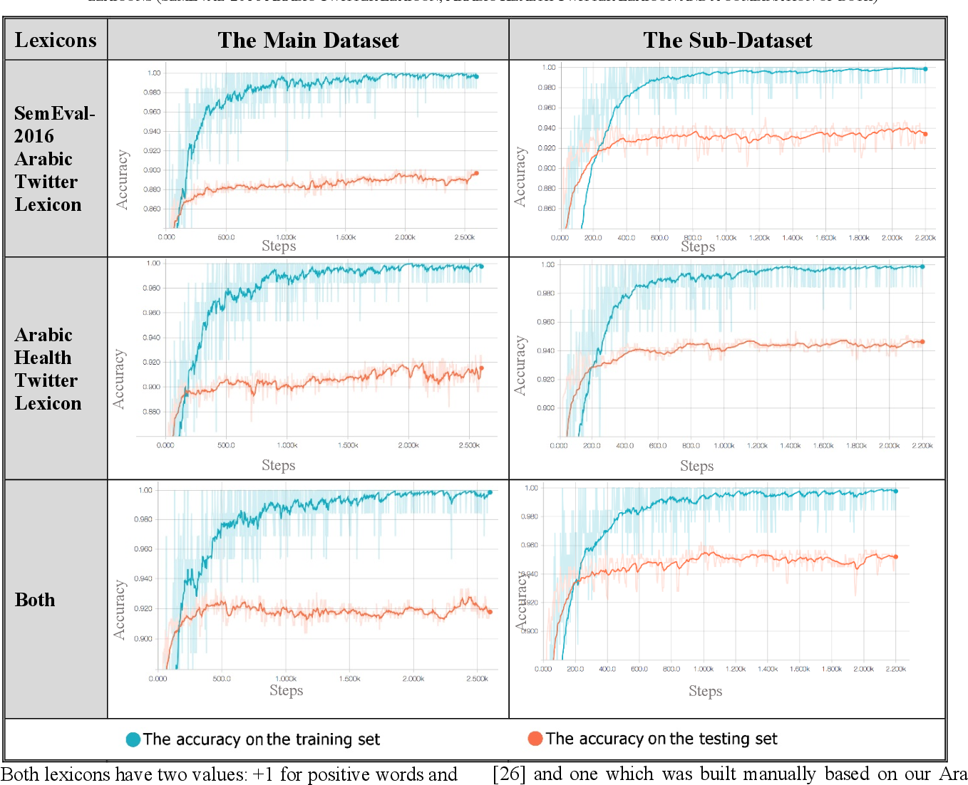 Figure 4 for Improving Sentiment Analysis in Arabic Using Word Representation