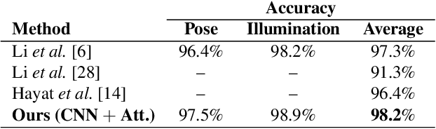 Figure 3 for Attention-aware fusion RGB-D face recognition