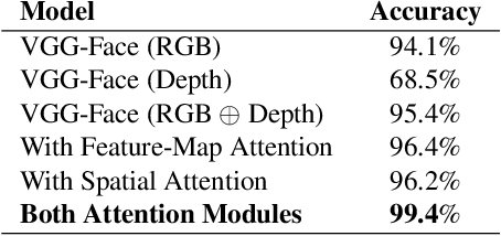 Figure 4 for Attention-aware fusion RGB-D face recognition