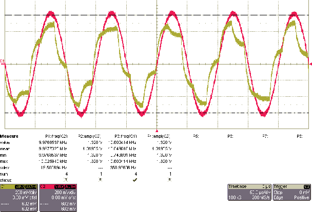 Figure 3 from A software defined radio platform with Raspberry Pi