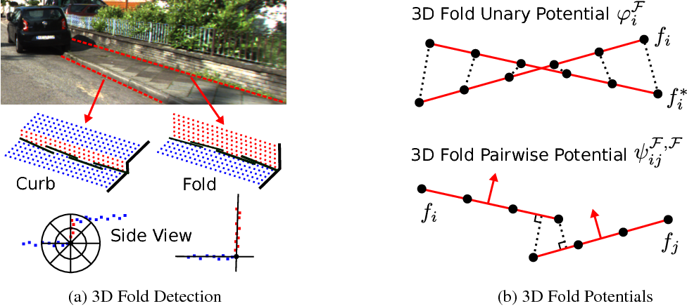 Figure 3 for Semantic Instance Annotation of Street Scenes by 3D to 2D Label Transfer