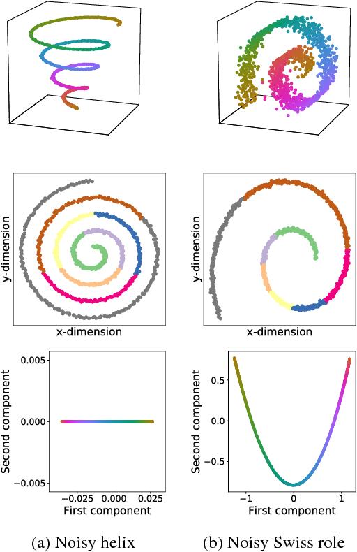 PDF] Diffusion Maps meet Nyström - Semantic Scholar on