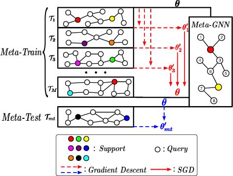 Figure 1 for Meta-GNN: On Few-shot Node Classification in Graph Meta-learning