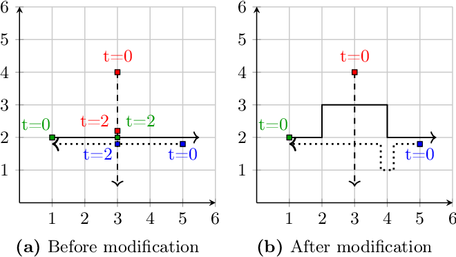 Figure 3 for Decentralized Runtime Synthesis of Shields for Multi-Agent Systems