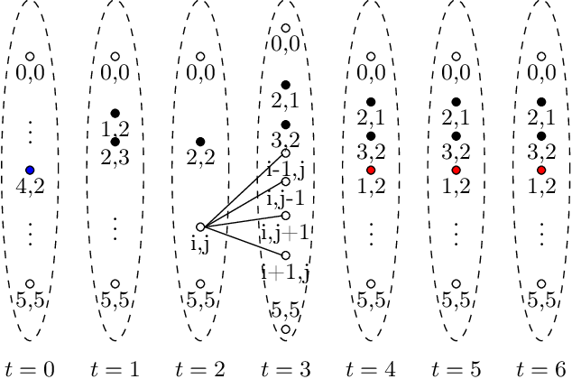 Figure 4 for Decentralized Runtime Synthesis of Shields for Multi-Agent Systems