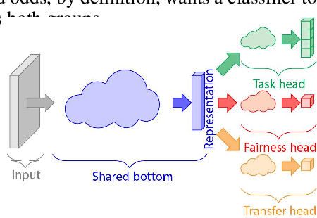 Figure 3 for Transfer of Machine Learning Fairness across Domains