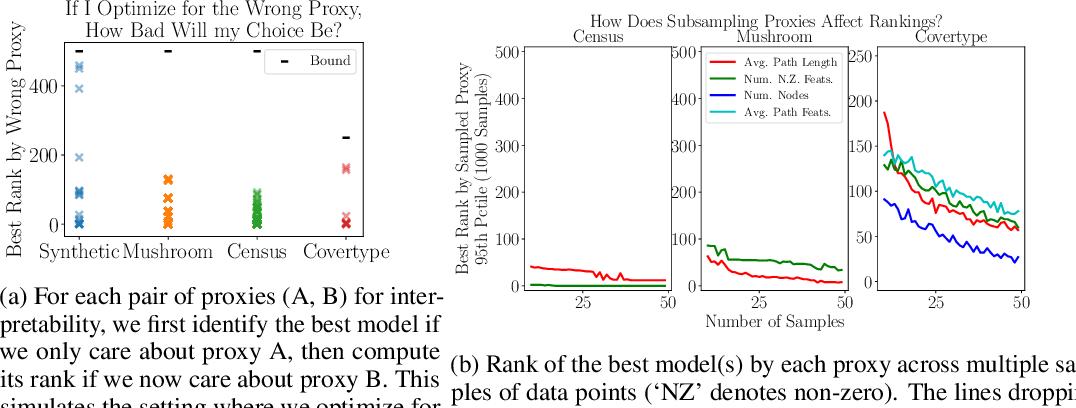 Figure 2 for Human-in-the-Loop Interpretability Prior