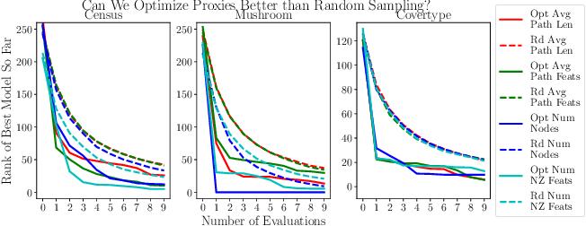 Figure 3 for Human-in-the-Loop Interpretability Prior