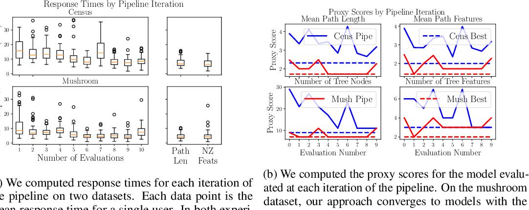 Figure 4 for Human-in-the-Loop Interpretability Prior