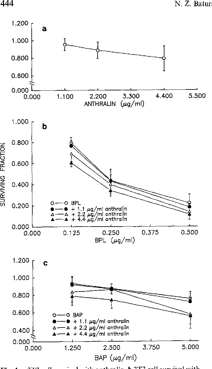 Fig. 1. a 3T3 cell survival with anthralin, b 3T3 cell survival with /~-propiolaetone (BPL) and anthralin, e 3T3 cell survival with benzo-a-pyrene (BaP) and anthralin