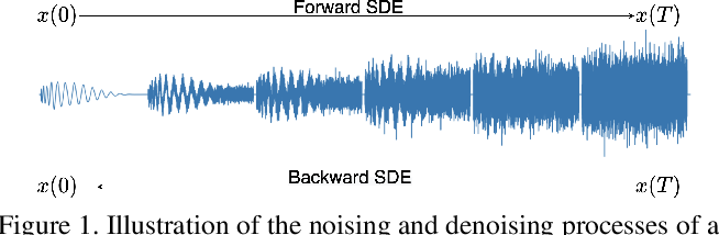 Figure 1 for CRASH: Raw Audio Score-based Generative Modeling for Controllable High-resolution Drum Sound Synthesis