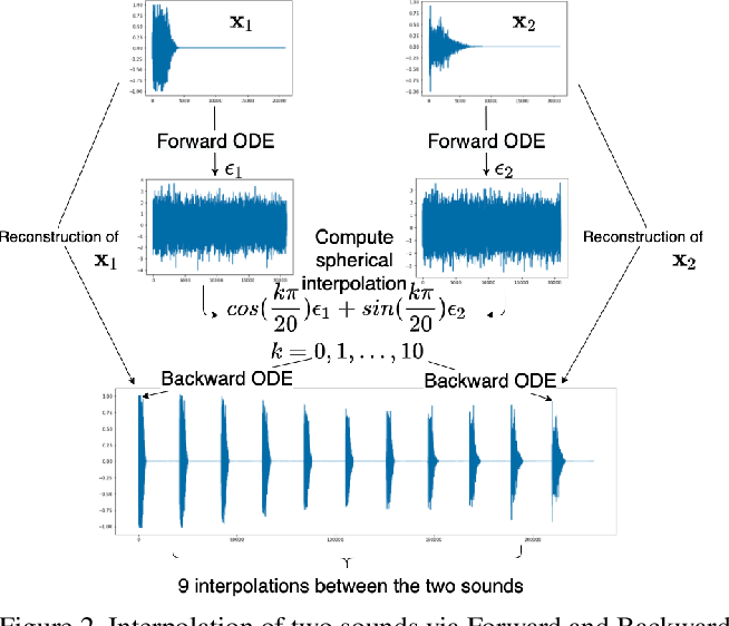 Figure 3 for CRASH: Raw Audio Score-based Generative Modeling for Controllable High-resolution Drum Sound Synthesis