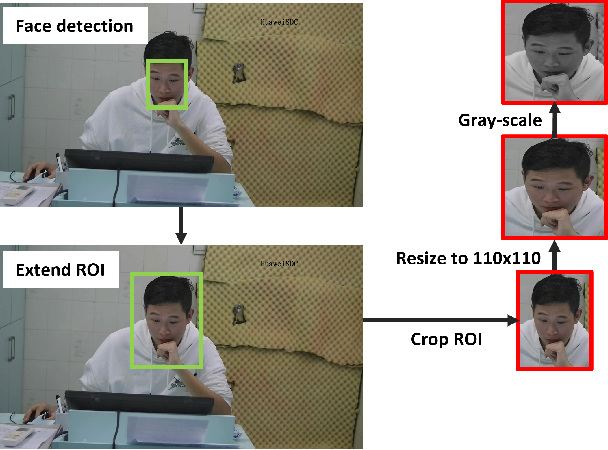 Figure 2 for Deep 3D-CNN for Depression Diagnosis with Facial Video Recording of Self-Rating Depression Scale Questionnaire