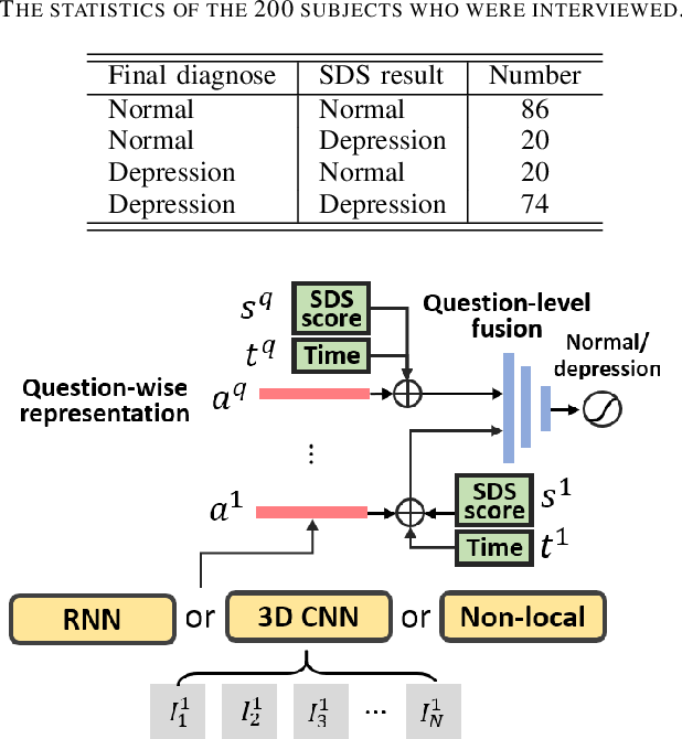 Figure 3 for Deep 3D-CNN for Depression Diagnosis with Facial Video Recording of Self-Rating Depression Scale Questionnaire