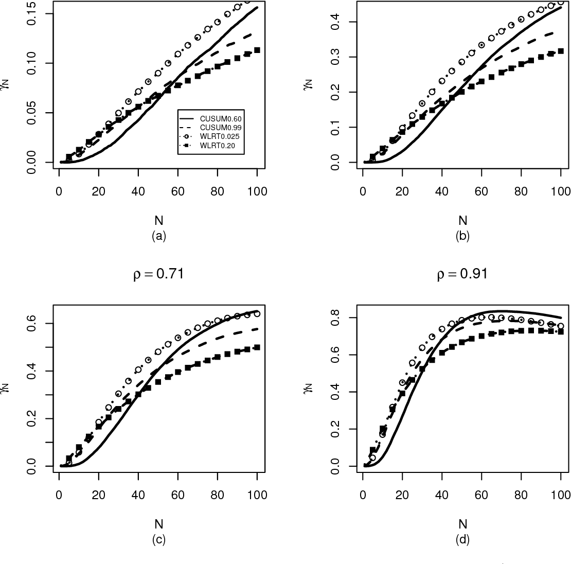Figure 2 from Weighted likelihood ratio chart for