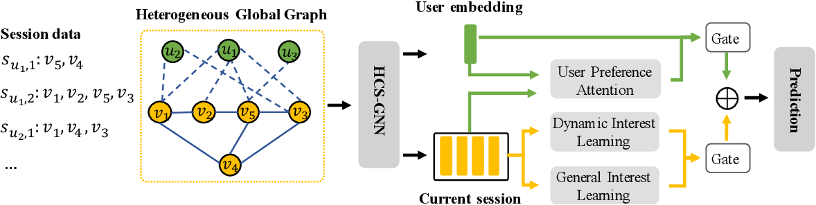 Figure 3 for Heterogeneous Global Graph Neural Networks for Personalized Session-based Recommendation