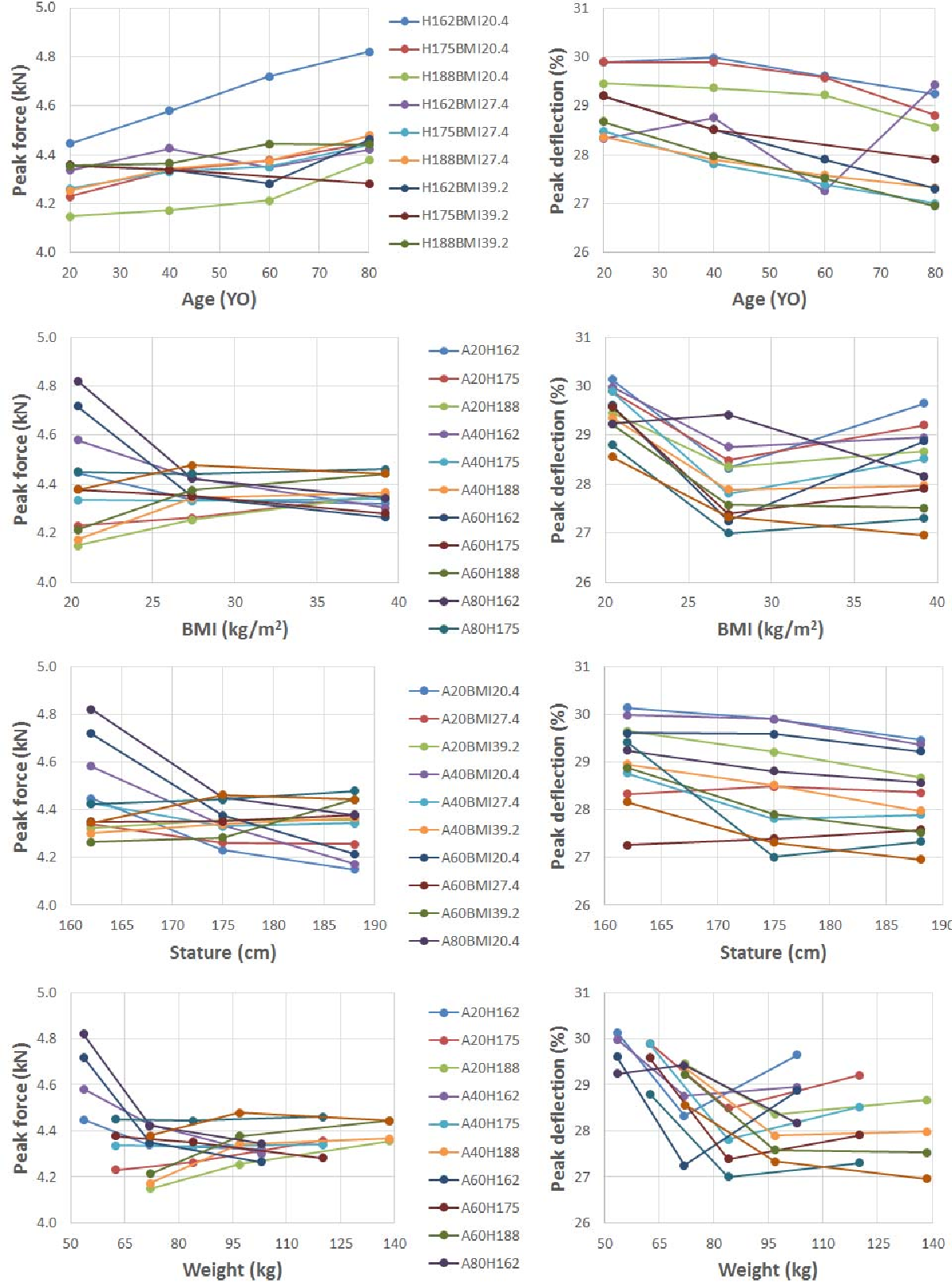 Figure 5. Occupant characteristic effects on chest impact responses based on the morphed THUMS models A: Age(year-old), H: Height(cm), and BMI: Body Mass Index(kg/m2)