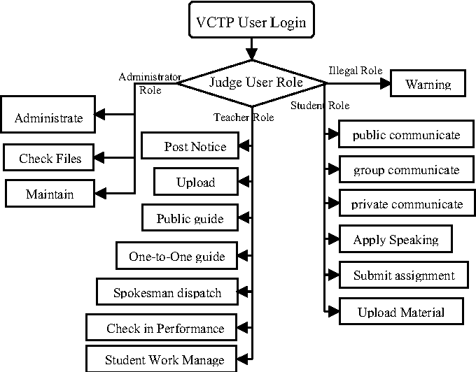 Figure 2 from Virtual Classroom Teaching Platform (VCTP): A
