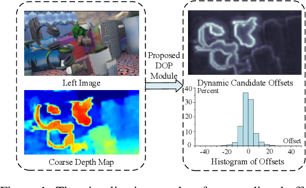 Figure 1 for ADCPNet: Adaptive Disparity Candidates Prediction Network for Efficient Real-Time Stereo Matching