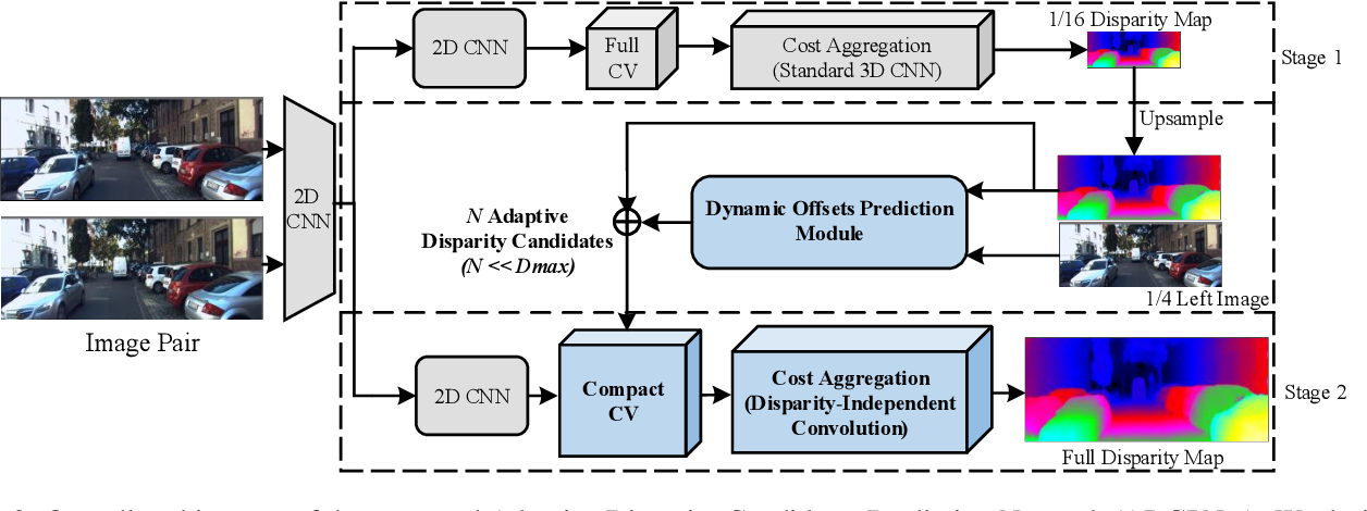 Figure 3 for ADCPNet: Adaptive Disparity Candidates Prediction Network for Efficient Real-Time Stereo Matching