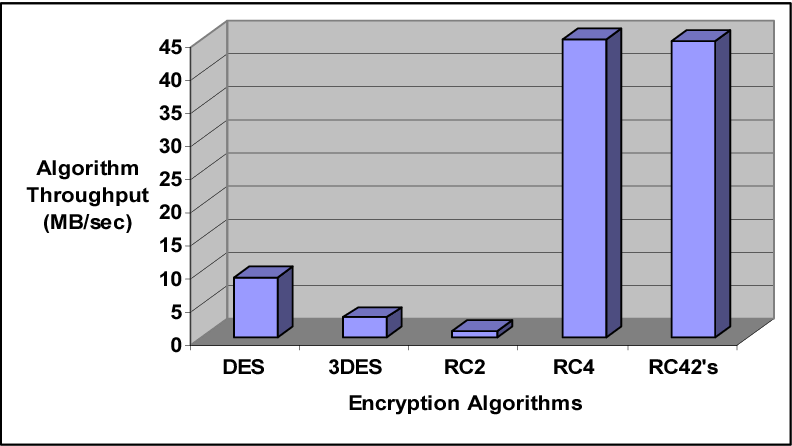 Figure 1 from RC42's innovative way for data security in