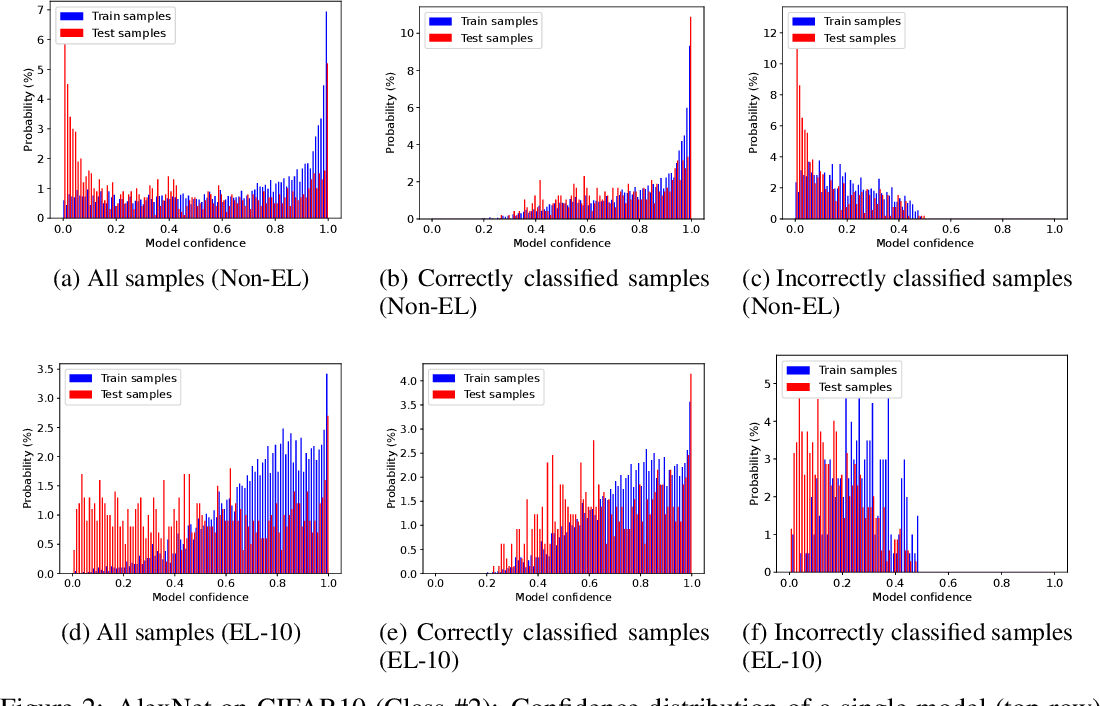 Figure 2 for Accuracy-Privacy Trade-off in Deep Ensembles