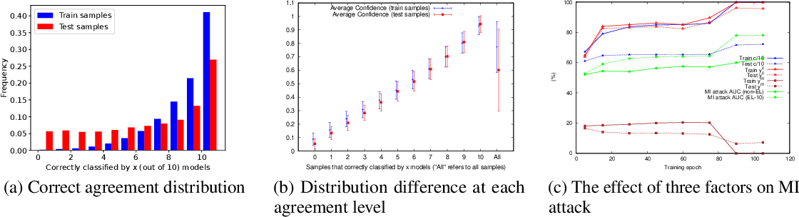 Figure 3 for Accuracy-Privacy Trade-off in Deep Ensembles