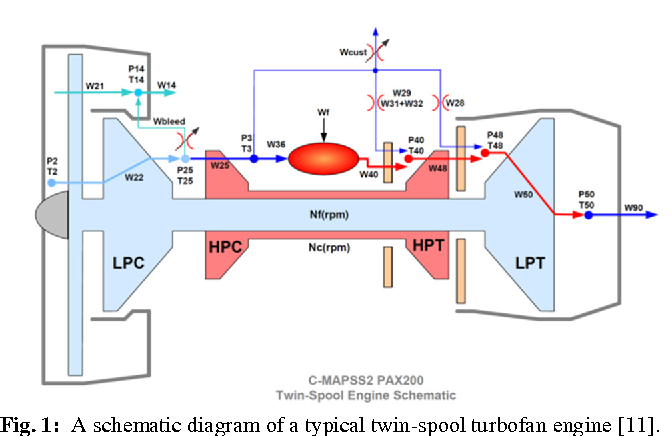 robust control and limit protection in aircraft gas turbine engines rh semanticscholar org