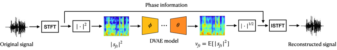 Figure 1 for Unsupervised Speech Enhancement using Dynamical Variational Auto-Encoders