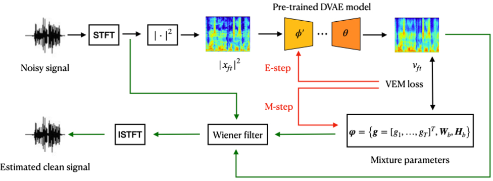 Figure 2 for Unsupervised Speech Enhancement using Dynamical Variational Auto-Encoders