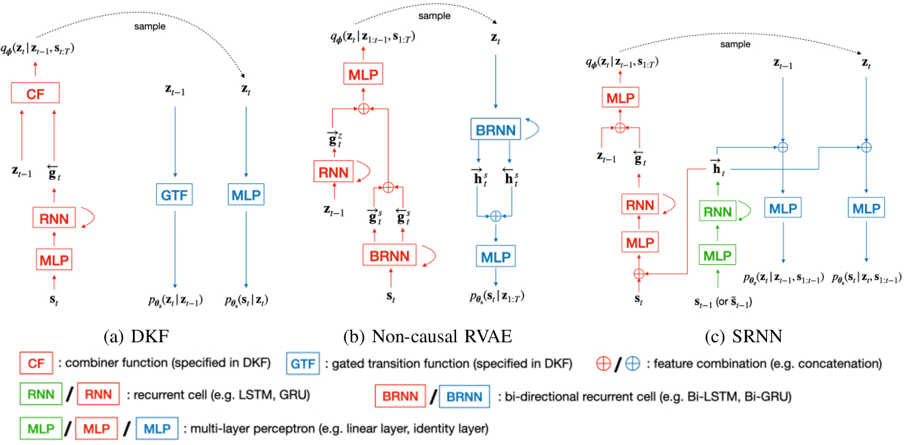 Figure 3 for Unsupervised Speech Enhancement using Dynamical Variational Auto-Encoders