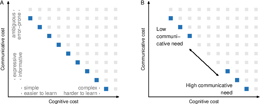 Figure 1 for Conceptual similarity and communicative need shape colexification: an experimental study