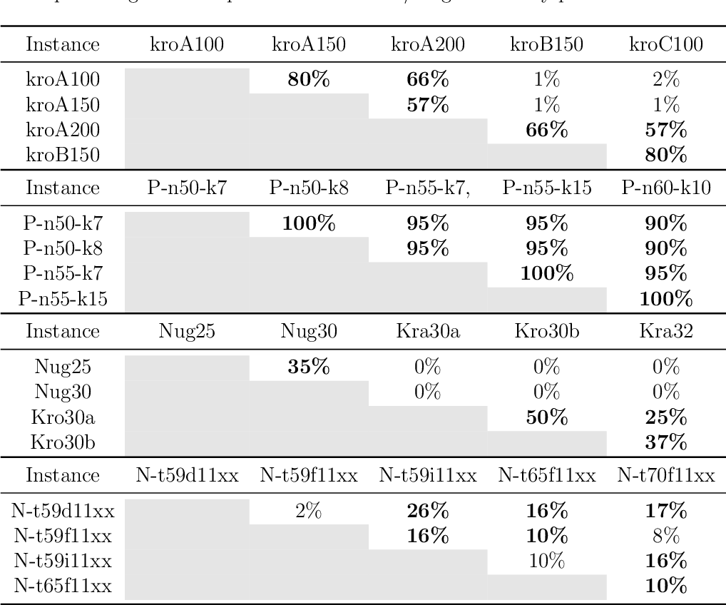 Figure 1 for AT-MFCGA: An Adaptive Transfer-guided Multifactorial Cellular Genetic Algorithm for Evolutionary Multitasking
