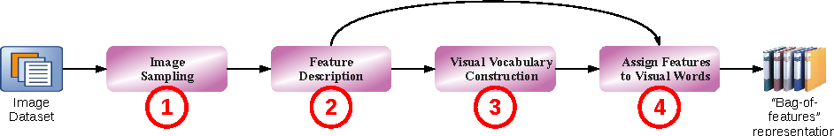 Figure 1 for Semantic-enriched Visual Vocabulary Construction in a Weakly Supervised Context