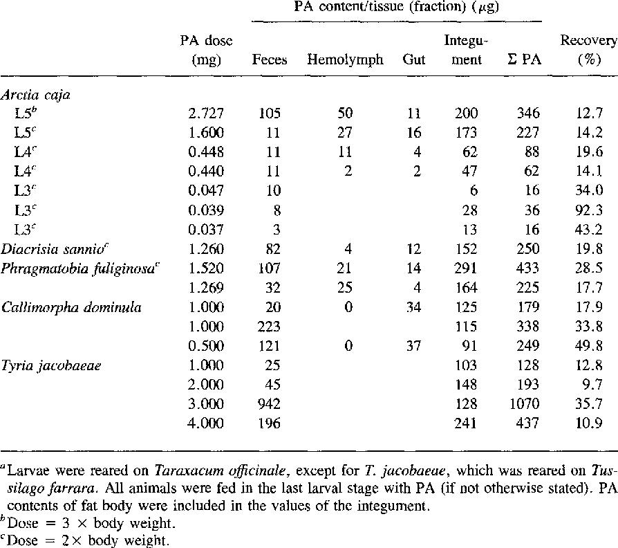 TABLE 3. LOCALIZATION OF HELIOTRINE IN TISSUES OF Arctia caja, Diacrisia sannio, Phragmatobia fuliginosa, CaIlimorpha dominula, and Tyria jacobaeae (INDIVIDUALS) a