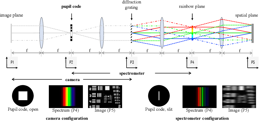 Figure 1 for On Space-spectrum Uncertainty Analysis for Coded Aperture Systems