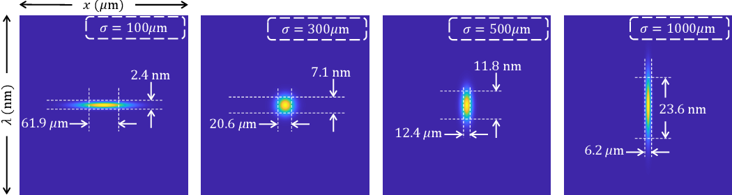 Figure 2 for On Space-spectrum Uncertainty Analysis for Coded Aperture Systems