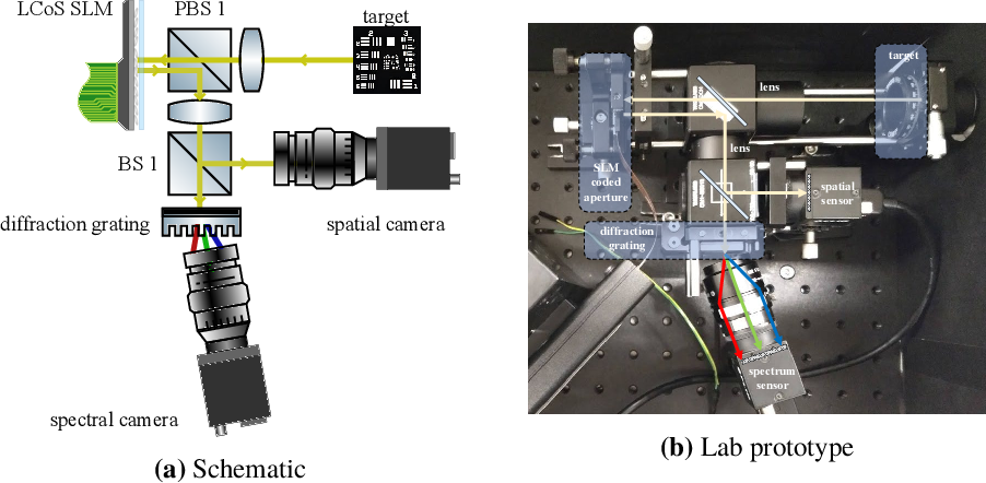 Figure 3 for On Space-spectrum Uncertainty Analysis for Coded Aperture Systems