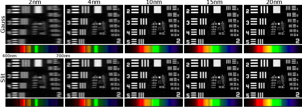 Figure 4 for On Space-spectrum Uncertainty Analysis for Coded Aperture Systems