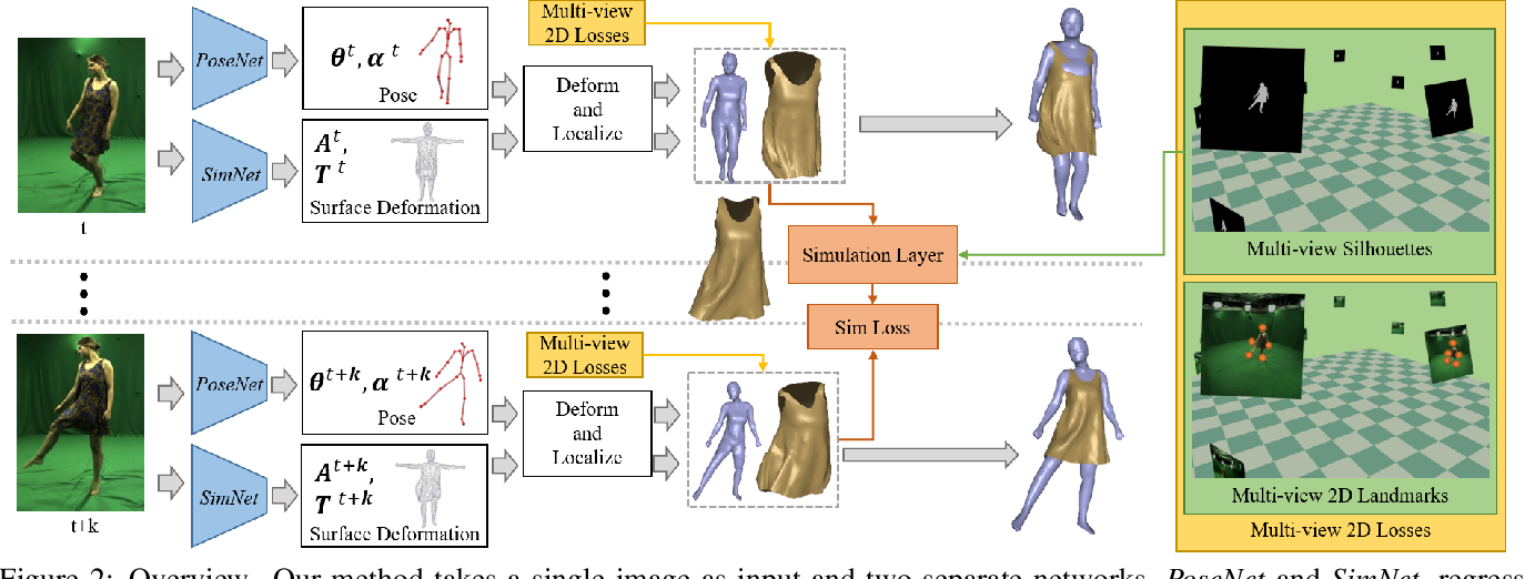 Figure 3 for Deep Physics-aware Inference of Cloth Deformation for Monocular Human Performance Capture