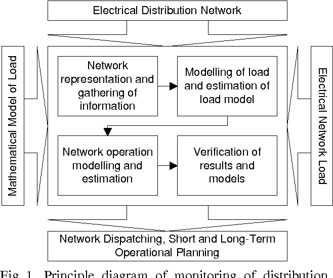 Comprehensive Analysis Of Electrical Distribution Network Operation