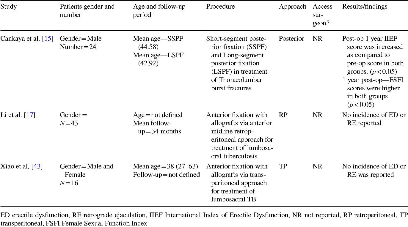 Sexual Activity After Spine Surgery A Systematic Review Semantic