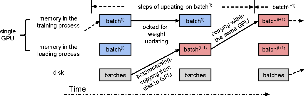Figure 1 for Theano-based Large-Scale Visual Recognition with Multiple GPUs