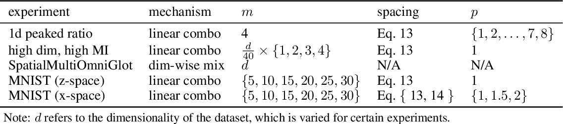 Figure 3 for Telescoping Density-Ratio Estimation