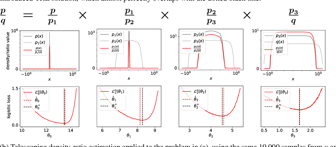 Figure 1 for Telescoping Density-Ratio Estimation