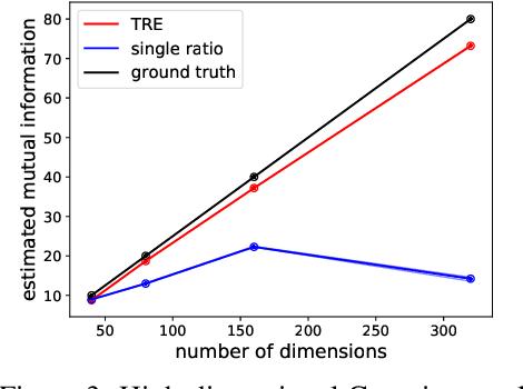 Figure 4 for Telescoping Density-Ratio Estimation