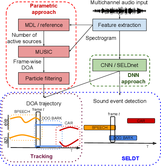 Figure 2 for Localization, Detection and Tracking of Multiple Moving Sound Sources with a Convolutional Recurrent Neural Network
