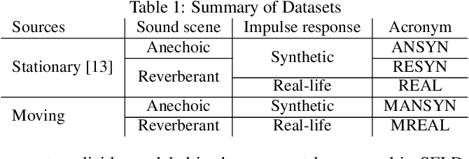 Figure 1 for Localization, Detection and Tracking of Multiple Moving Sound Sources with a Convolutional Recurrent Neural Network